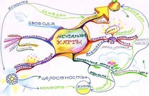 Ментальная карта