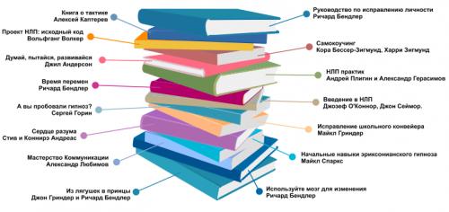 Книги НЛП