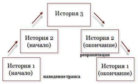 Методики гипноза