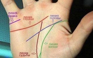 Толкование взаимодействия линий Сердца и Ума
