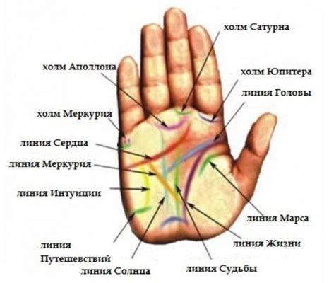 знаки богатства на руке хиромантия