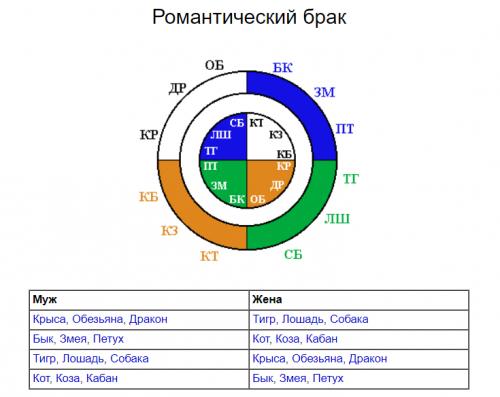 Романтический брак в структурном гороскопе Г. Кваши