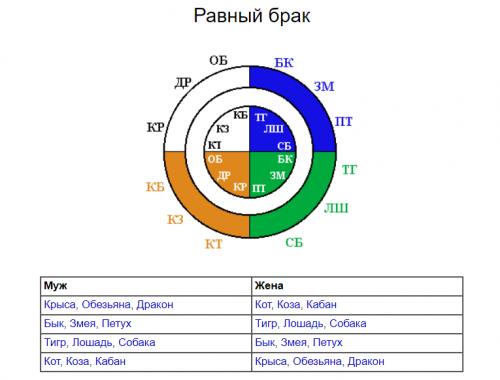 Равный брак в структурном гороскопе Г. Кваши