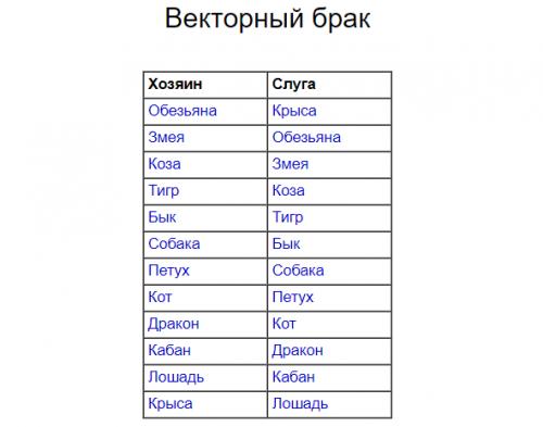 Векторный брак в структурном гороскопе Г. Кваши